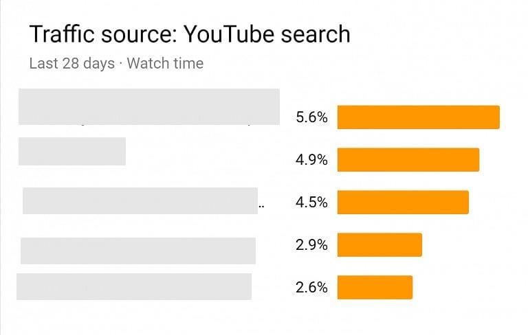 العثور على الكلمات المفتاحية في تحليلات يوتيوب - تصدر نتائج البحث في اليوتيوب ( سيو اليوتيوب)