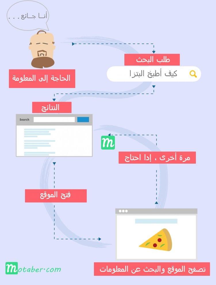 سيو - كيف يستخدم الناس محركات البحث